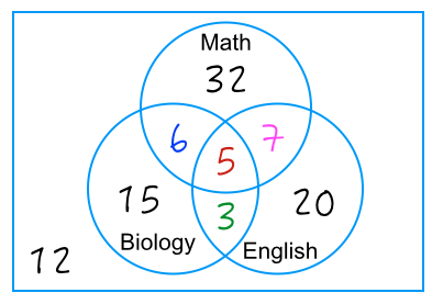 Venn diagram math problem idealstalist venn diagram math problem ccuart Choice Image