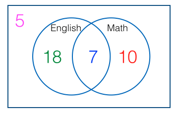 Venn diagram calculator 3 sets idealstalist venn diagram calculator 3 sets ccuart Choice Image