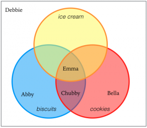 venn diagrams 1